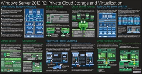 VT Technology Blog: Windows Server 2012 R2 Private Cloud ... | VT Technology Blog | Scoop.it