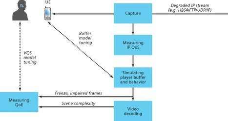 An Innovative Tool for Measuring Video Streaming QoE | Video Breakthroughs | Scoop.it