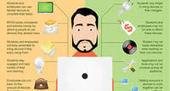 LUDOVIA TV: Le perfectionnement professionnel revu et corrigé | E-apprentissage | Scoop.it
