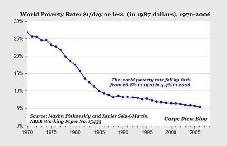 Chart of the greatest and most remarkable achievement in human ... | Poverty Assignment by_Chuah Meiyi | Scoop.it