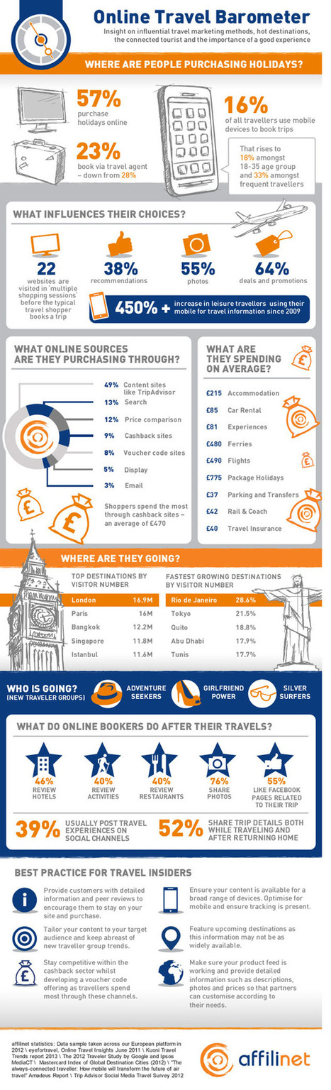 Infographic: Online travel barometer - Travolution.co.uk | Stretching our comfort zone | Scoop.it