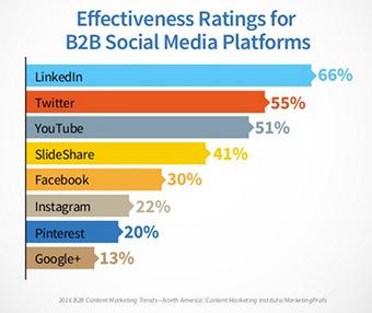 Mini guida alla comunicazione efficace sui social media | Sviluppo Personale e Professionale | Scoop.it