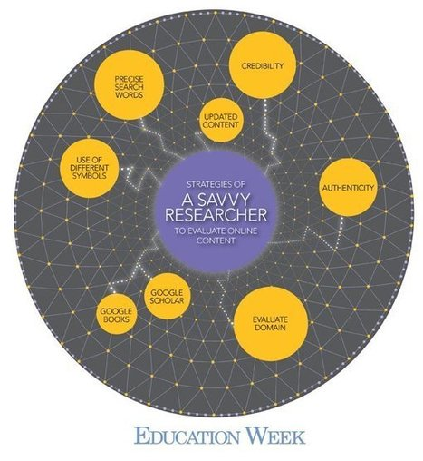 Teaching Students Better Online Research Skills | Austin Boomer Tech | Scoop.it