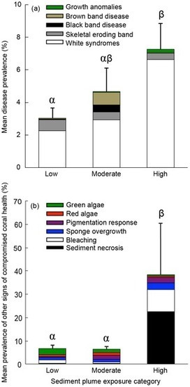 Sediment and Turbidity Associated with Offshore Dredging Increase Coral Disease Prevalence on Nearby Reefs | Great Barrier Reef | Scoop.it
