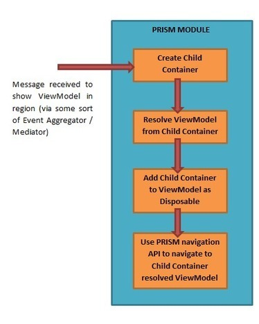 ViewModel 1st Child Container PRISM Navigation | Software Development Solutions | Scoop.it