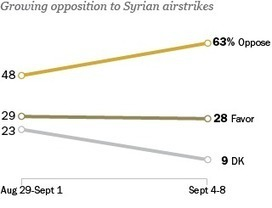 Opposition to Syrian Airstrikes Surges | AP Government | Scoop.it