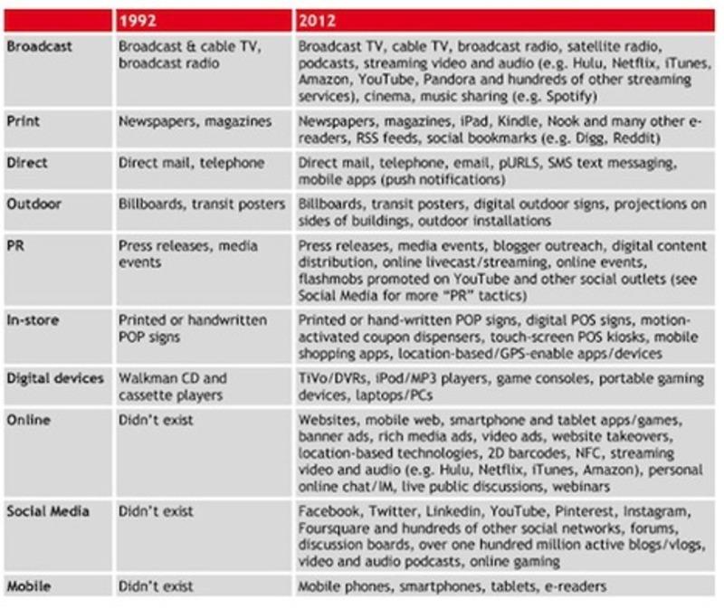 The shattered landscape of media fragmentation | Beyond Web and Marketing 3.0 | Scoop.it