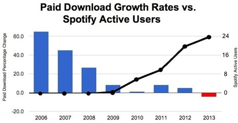Paid Downloads vs. Spotify Active Users, 2006-present... - Digital Music News | Digital Music News | Scoop.it