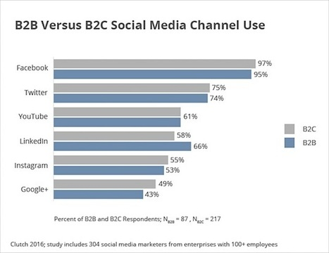The Most Popular Social Networks With Enterprise Marketers   Mastering Facebook, Google+, Twitter   Scoop.it