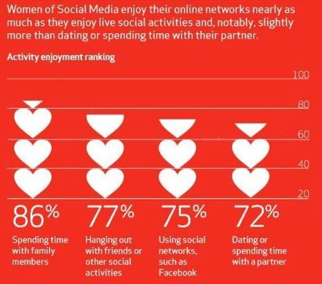 Survey Says: Nearly 4 in 10 Women Have Decreased or Stopped Using Social Media | Social media marketing | Scoop.it