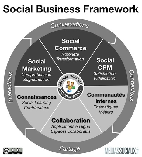 "Définition du Social Business - Entreprise20.fr | ""CULTURE PERFORMANCE""  © 