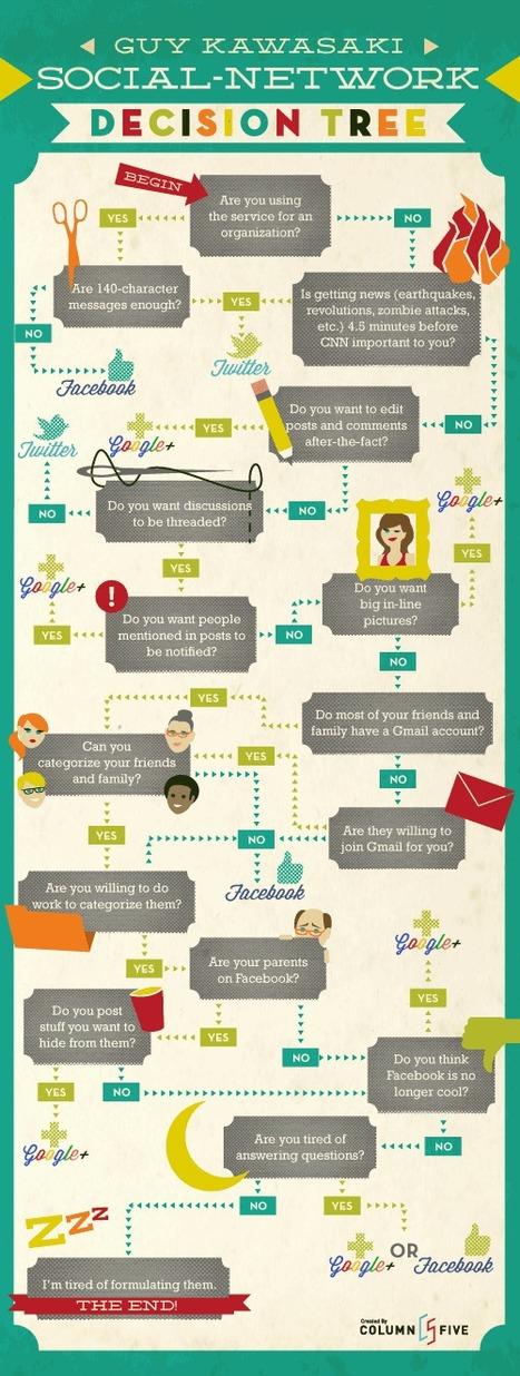 Diagrama de flujo para decidir entre Twitter, Facebook o Google ... | vías de comunicación | Scoop.it
