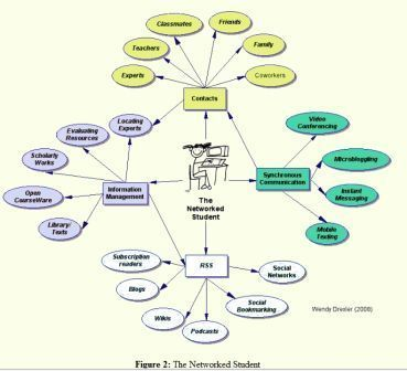 AJET 26(3) Drexler (2010) - The networked student model for construction of personal learning environments: Balancing teacher control and student autonomy | PLE. Constructivismo y conectivismo centrado en el alumno | Scoop.it