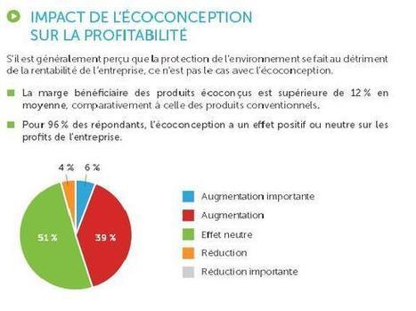 L'éco-conception profitable à plus d'un titre | Sustainability | Scoop.it