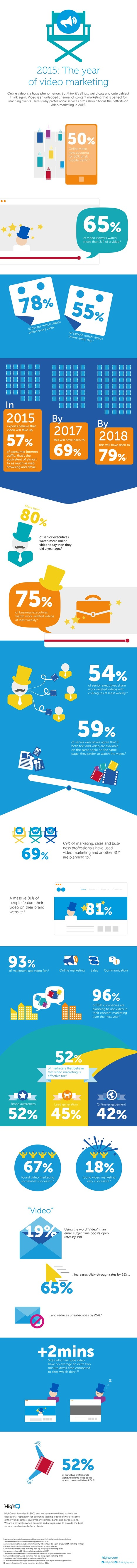 Is Video the Future of Social Marketing? #INFOGRAPHIC | MarketingHits | Scoop.it