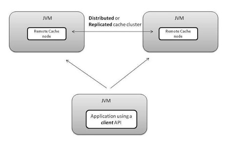 Java Caching - Dzone Refcardz | EcoConception Logicielle | Scoop.it