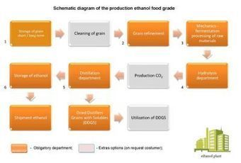 Ethanol plants for sale   Ethanol plant   Dividing Wall Column (DWC)   Distillation column   Scoop.it