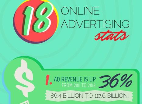 21 powerful online advertising stats | World's Best Infographics | Scoop.it