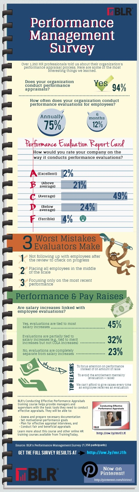 2013 Performance Appraisal Report Card, #Infographic | Talent and Performance Development | Scoop.it