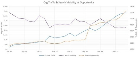 How To Use Component Metrics In Your SEO Analysis | Online Marketing Resources | Scoop.it