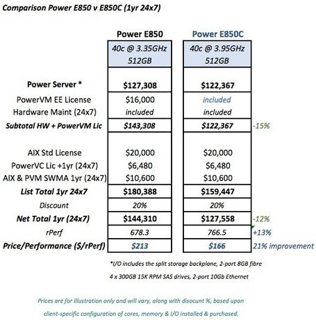 The Four Hundred--The Deal The Power 850C Implies For IBM i Shops | News and tricks for IBMi - Power-i - Iseries - AS400 | Scoop.it