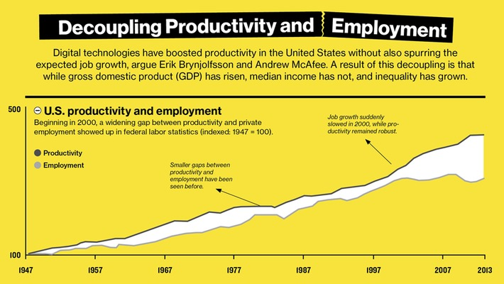 Will you still have a job in 2025? The alarming rate at which jobs are being disrupted | Megatrends | Scoop.it