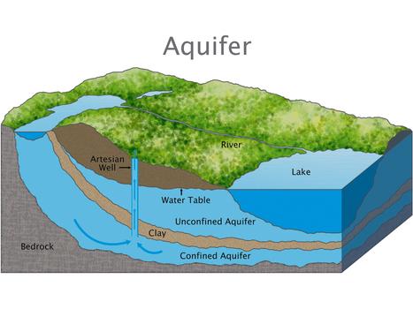 Aquifer | China's Water Crisis | Scoop.it