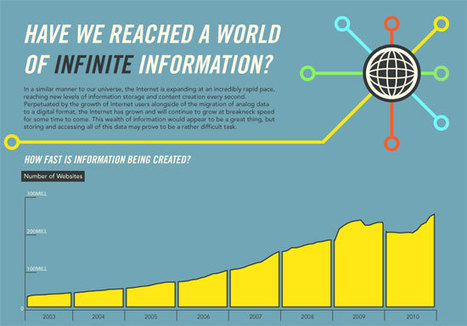 10 Digital Marketing Infographics to Bookmark, Print Out or Stare at For a While | The Information Specialist's Scoop | Scoop.it