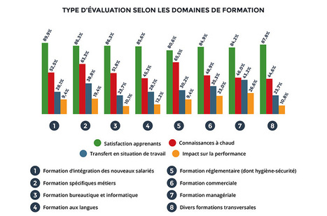 L'évaluation de la formation : un acte de management (1/2) - RHEXIS | Tourisme et Formation | Scoop.it