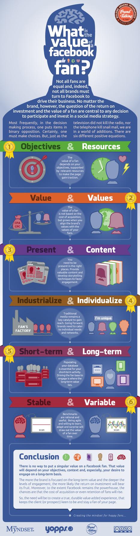 Quelle est la valeur d'un fan Facebook? | Time to Learn | Scoop.it