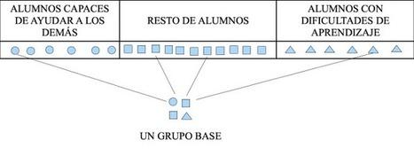 Aprendizaje cooperativo. Cómo formar equipos de aprendizaje en clase   Colaborativo   Scoop.it