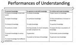One step beyond - assessing what we value - David Didau: The Learning Spy | Transforming Pedagogy | Scoop.it