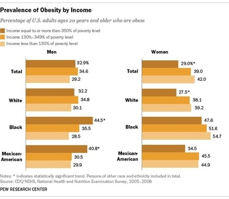 Obesity and poverty don't always go together - Pew Research Center | Congested Heart Failure | Scoop.it