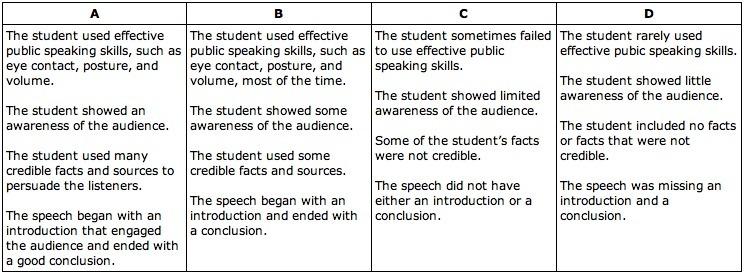 persuasive speech rubric grade 6 Grades 4 -5-6 persuasive writing rubric focus content & development organization style (voice) conventions (grammar, punctuation, capitalization, mechanics.
