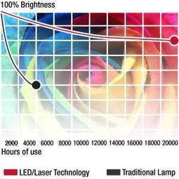 Pro9000 - Full HD 1080p Laser LED Hybrid Projector - Lamp-free design - 1,600 Lumens - 100,000:1 ultra high contrast - Ideal for on-the-go presenters -   Digital Projectors   Scoop.it