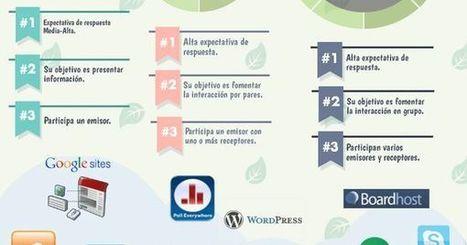 Competencias Educativas del Siglo XXI - Comunicación | Infografía - Educar21 | Educació | Scoop.it