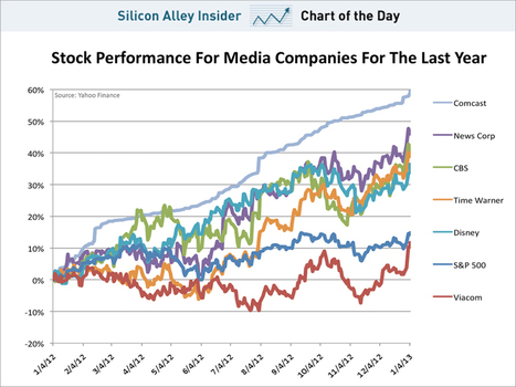 CHART OF THE DAY: Old Media Is Alive And Rocking | Entrepreneurship, Innovation | Scoop.it