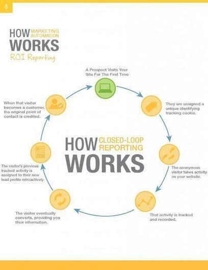 How to Measure the Success of Your Social Media ROI - Social Barrel (blog)   Social Media Sentiment   Scoop.it