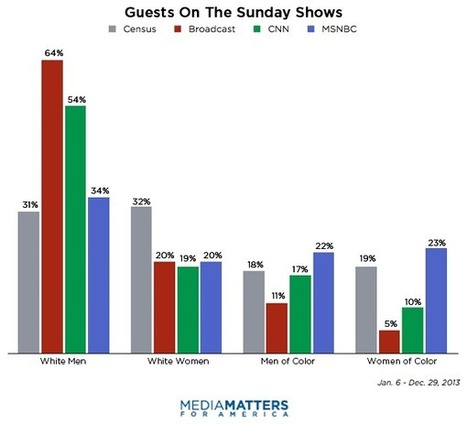 REPORT: The Demographics Of The Sunday Morning Political Talk Shows | Coffee Party News | Scoop.it