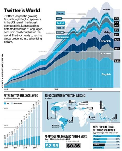 Twitter: la popularité du réseau social par langues | Social media | Scoop.it
