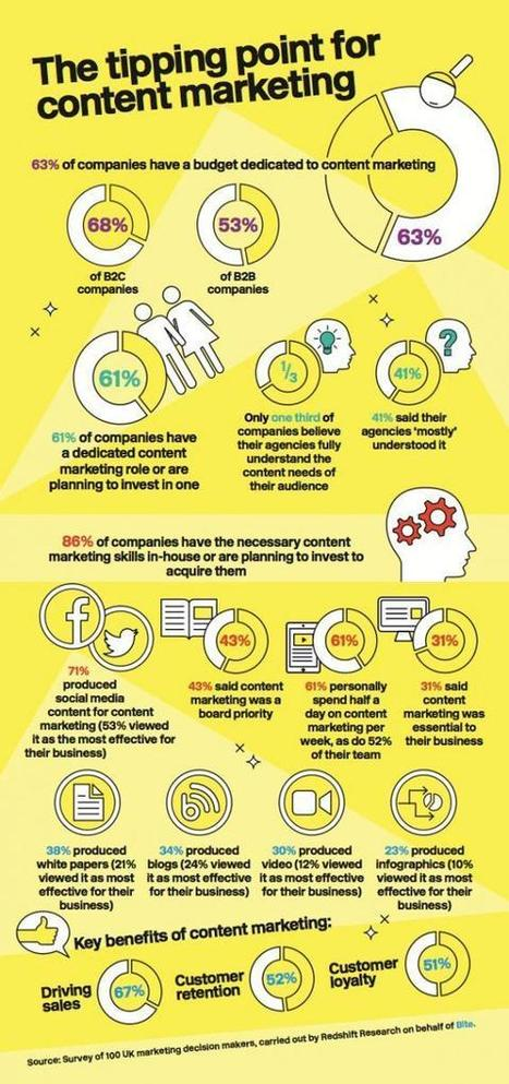 INFOGRAPHIC: Only 28% brands can measure ROI on content marketing | b2bmarketing.net | Content marketing | Scoop.it