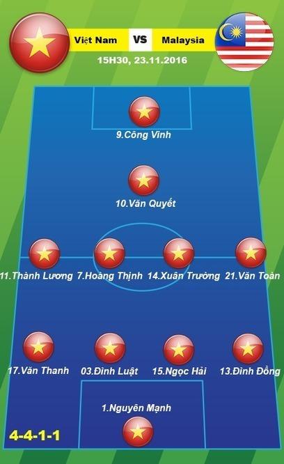 Trực tiếp Việt Nam vs Malaysia 15h30 ngày 23/11 AFF Cup 2016   Trang tin tức   Scoop.it
