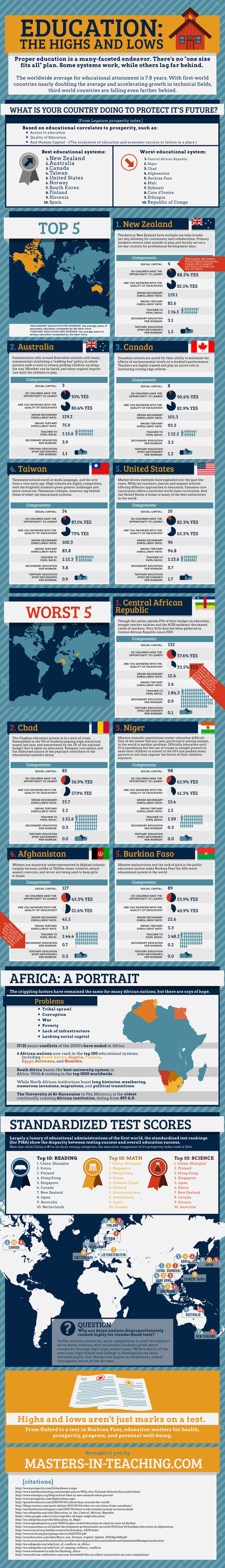 Education: The Highs And Lows [INFOGRAPHIC] #education #highs #lows | g-tech | Scoop.it