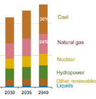 Renewable Energy and Market Growth | The Energy Collective | Energy | Scoop.it