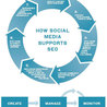 social: who, how, where to market