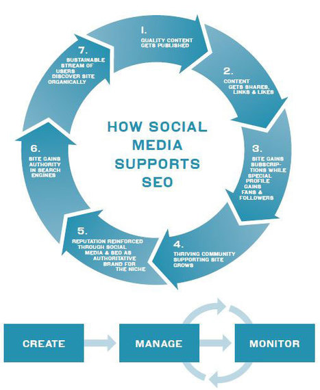 How Social Media Supports SEO | Social Media Divas | Scoop.it