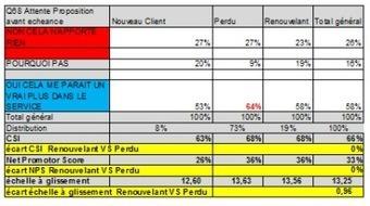 Les limites du Net Promoter Score … | Customer experience, Social CRM, CRM, PRM | Scoop.it