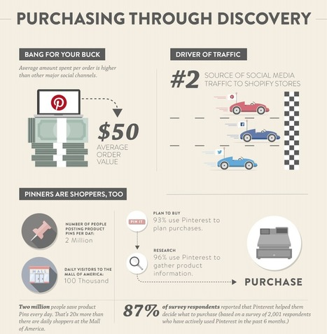 Shopping stats: People Pin in a buying state-of-mind | Pinterest | Scoop.it