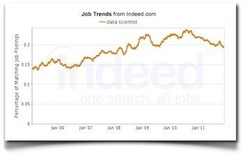 La tecnología y las bolsas de empleo | The digital tipping point | Scoop.it