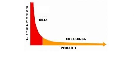 The long tail: il fenomeno della coda lunga | BB Factor | Marketing per Bed and Breakfast | Scoop.it